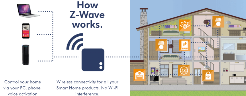 What is Z-Wave® Technology?